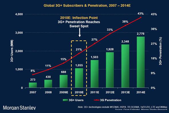 3G Subscriber Penetration